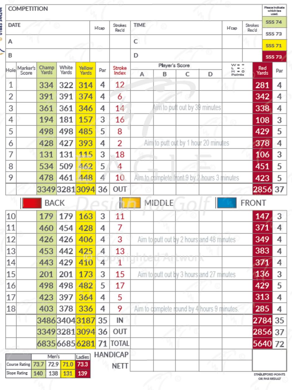 Map and Scorecard :: Map and Scorecard